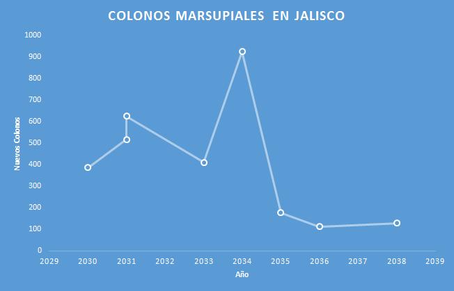 El numero de colonos marsupiales ha bajado dramáticamente.