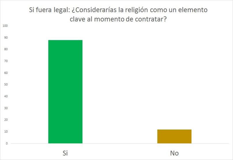 Equidad religión