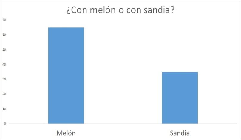 MelonvsSandia